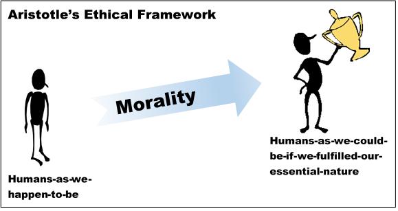 Aristotle's Ethical Framework